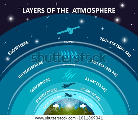 Layers of Earth's atmosphere, education infographics poster. Troposphere, stratosphere, mesosphere, exosphere, ozone. Science and space, vector illustration.