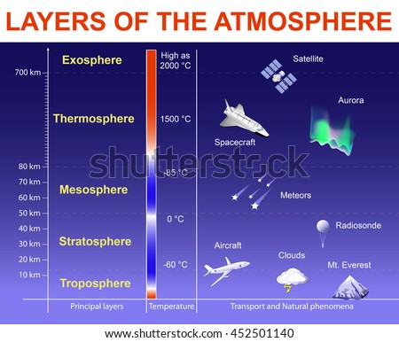 Layers of the Atmosphere: Exosphere; Thermosphere; Mesosphere; Stratosphere and Troposphere. Vertical Structure. Layers drawn to scale, objects within the layers are not to scale