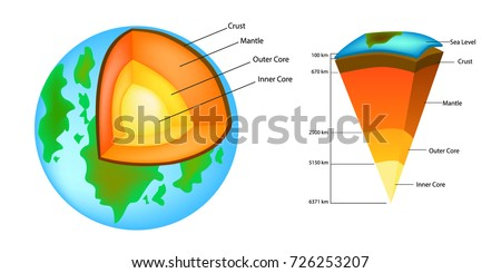Layers of the Earth. Structure Of The Earth (strata) shown to scale