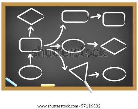 life plan and workflow drew on the blackboard