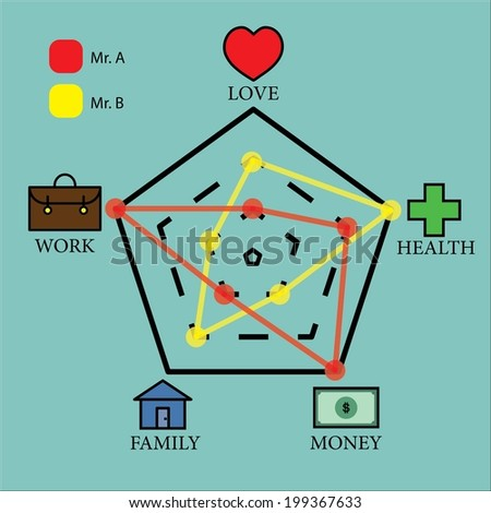Life radar chart vector design (love , work , family ,money and health)