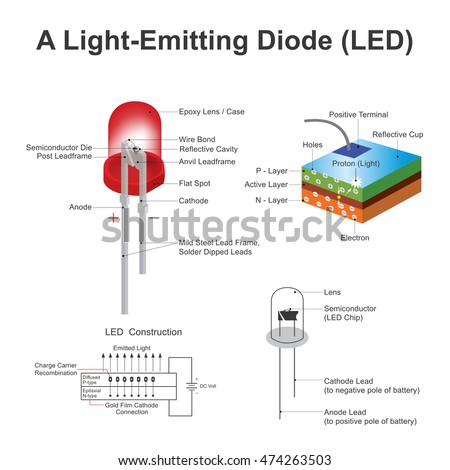 Light emitting diode LED is a two lead semiconductor light source. electrons are able to recombine with electron holes within the device, releasing energy in the form of photons. Illustration vector.