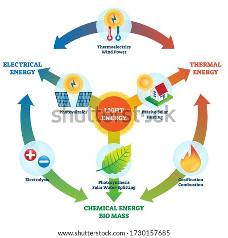 light energy vector