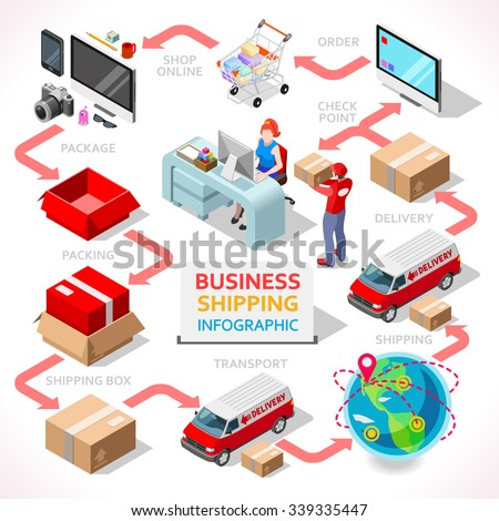 logistic delivery service chain