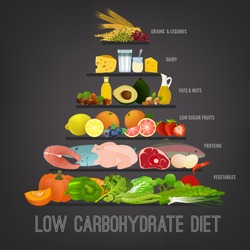 Low carbohydrate diet poster. Colourful vector illustration isolated on a dark grey background. Healthy eating concept.