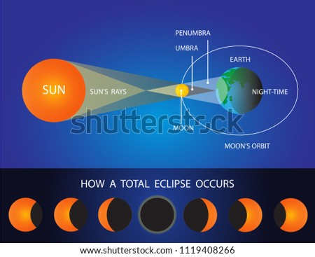 Vetor solar e lunar eclipse download vetores e grficos gratuitos lunar eclipse vector illustration ccuart Image collections
