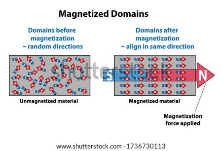 Magnetized domains Showing direction arrows on unmagnetized and magnetized material. Unmagnetized domains are in random directions, and when magnetic force is applied, align in the same direction.