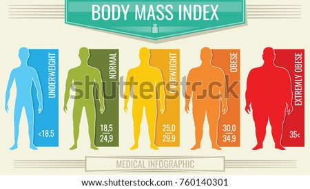 Man body mass index. Vector fitness bmi chart with male silhouettes and scale. Body mass index fot health life, obesity and overweight illustration
