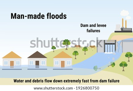 Man-made floods. Flooding infographic. Dam and levee failures. Flood disaster with rainstorm, weather hazard. Houses covered with water. Global warming and climate change concept. Flat vector. Stock fotó ©