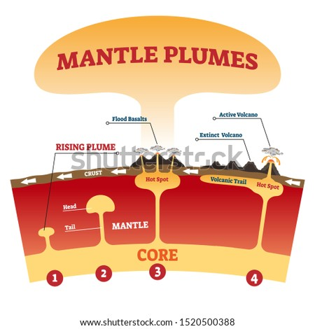 mantle plumes vector