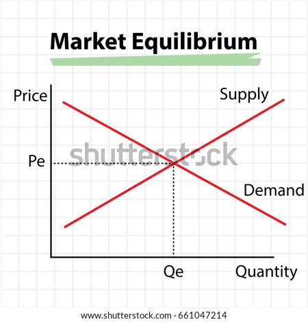 market equilibrium diagram - price, supply, demand and quantity concept