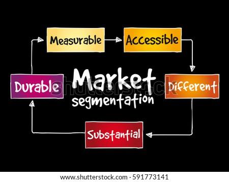 Market segmentation mind map, business concept background