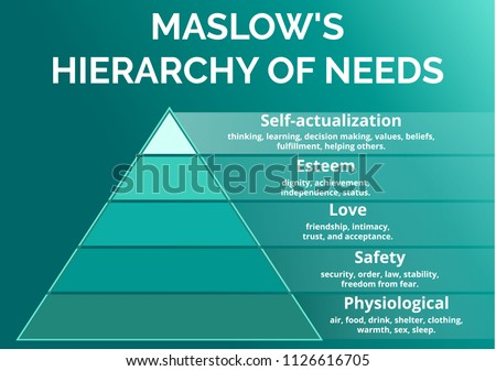 Maslow's hierarchy of needs. Maslow pyramid of human needs.