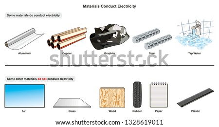 Materials Conduct Electricity infographic diagram with examples of aluminum copper graphite steel tap water and isolators air glass wood rubber paper plastic for physics science education