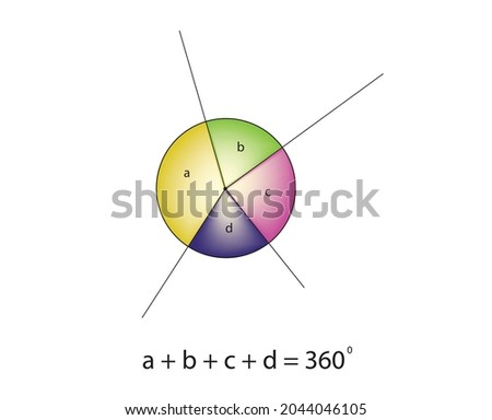 Mathematic illustration of the angles at a point will always add up to 360, Angles around a point add up to 360 angle corner,  together the angles you already have, angle around a point