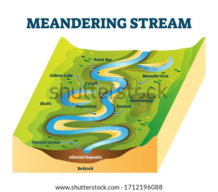 Meandering stream vector illustration. Labeled river curves cause explanation scheme. Diagram with watercourse structure. Point bar, meander scar, erosion, deposition or oxbow lake educational example Photo stock ©