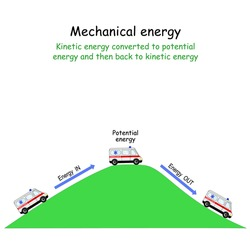 Mechanical energy. Kinetic energy converted to potential energy and then back to kinetic energy. car on the hill and at the bottom of the hill. Vector diagram for education and science use.