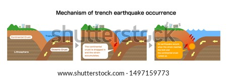 Mechanism of trench earthquake occurrence. Sectional view vector illustration.