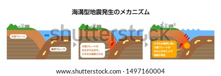 Mechanism of trench earthquake occurrence. Sectional view vector illustration (Japanese). translation:Continental crust,Oceanic crust,The continental crust is dragged in and the strain accumulates ..