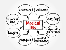 Medical law mind map, concept for presentations and reports