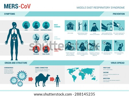 MERS_CoV infographics with symptoms, prevention medical procedures, virus structure and spread on world map
