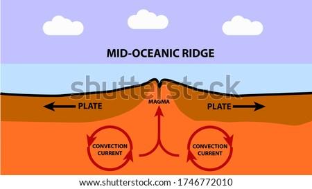 mid oceanic ridge side graphic
