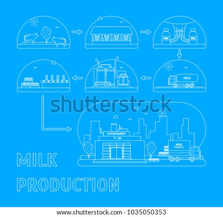 Milk Production Process Stages from Cow to Supermarket Delivery Business Concept Thin Line Style Design. Vector illustration of Milky Production Cycle