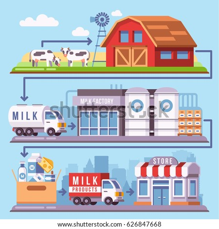 Milk production processing from a dairy farm through factory to consumer vector illustration