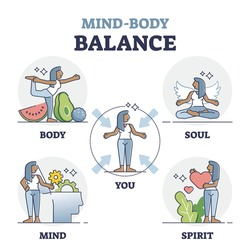 Mind body balance factors as soul, spirit and mind care outline collection. Health and wellness with mental and physical harmony vector illustration. Lifestyle vitality control with everyday habits.