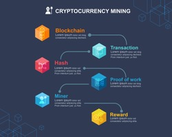 Mining Cryptocurrency infographic concept. How about mining cryptocurrency in blockchain technology?  Block icon, distribution, ledger, Transaction, Hash, Bitcoin, Proof of work and reward.