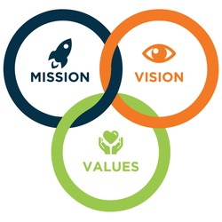Mission, Vision, and Values illustration, Vision statement Mission statement Value Business Company, .vision
