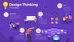 Modern illustrations infographic minimal flat design concept design thinking process. how to think about design product for people. Vector illustrate.