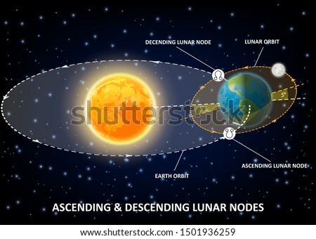 Moon nodes diagram, points of intersection between ecliptic and moon orbit. Vector educational poster, scientific infographics. Rahu and Ketu, South and North, ascending and descending lunar nodes.