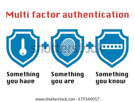 Multi factor authentication concept with three shields on white background and the phrase something you know, have password and fingerprint icon.