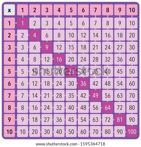 multiplication square - multiplication table