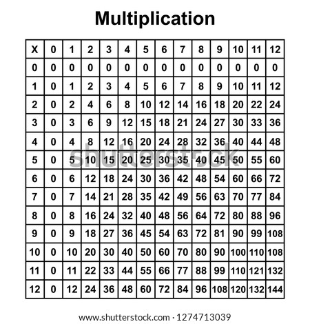 multiplication table chart or multiplication table printable vector illustration