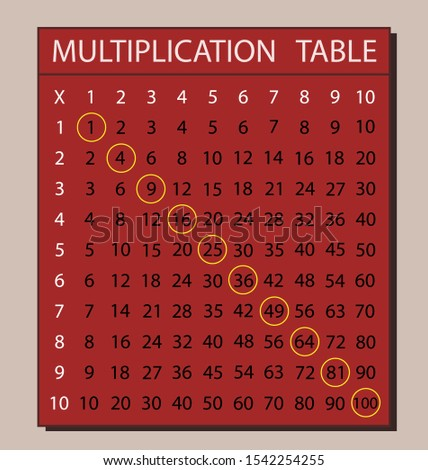 Multiplication Table for school book. education calculator of mathematic numbers. Isolated vector on white background eps10