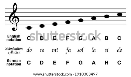 Music notes C major scale, english notation, german notation with H instead of B, plus solmization syllables and corresponding basic musical stave, key of C. Vector on white.   Photo stock ©