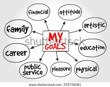 my goals mind map business