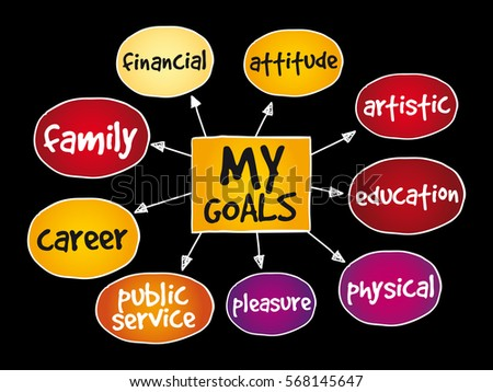 my goals mind map business