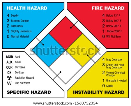 National Fire Protection Association (NFPA) marking code scheme - health, fire, specific and instability hazard types - vector infographics