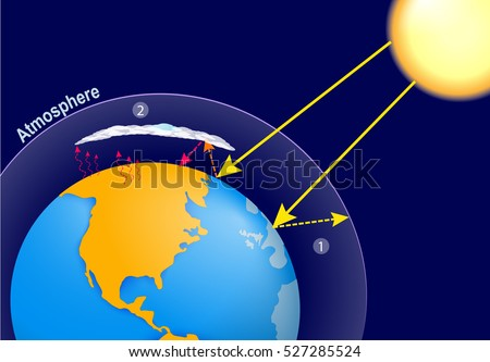Natural greenhouse effect and human enhanced greenhouse effect. global warming. Earth, planet's atmosphere and solar radiation