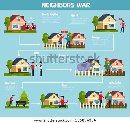 neighbors war flowchart with