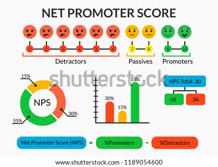Net Promoter Score infographic with detractors, passives and promoters icons and charts. Set of marketing diagrams and NPS formula. Vector illustration of teamwork.