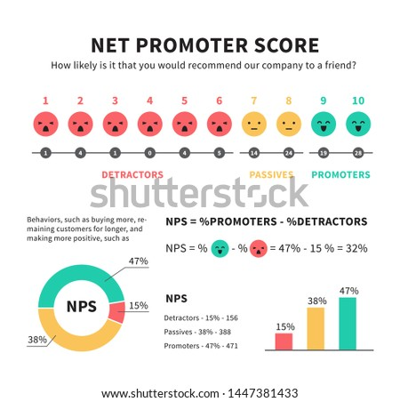 Net promoter score nps marketing infographic with promoters passives and detractors smiley face icons graphics and charts vector illustration isolated on white