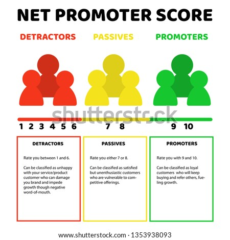 Net promoter score (NPS) with description of detractors, passives and promoters. Vector illustration in flat style.