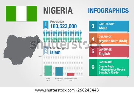Nigeria infographics, statistical data, Nigeria information, vector illustration