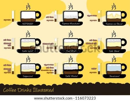 Common Types Of Coffee Drinks
