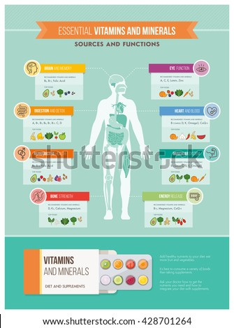 Nutrition, vitamins and health infographics: human body, organs, vitamins benefits and food sources infographic