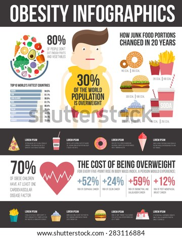 Obesity infographic template - fast food, healthy habits and other overweight statistic in graphical elements. Diet and lifestyle data visualization concept.